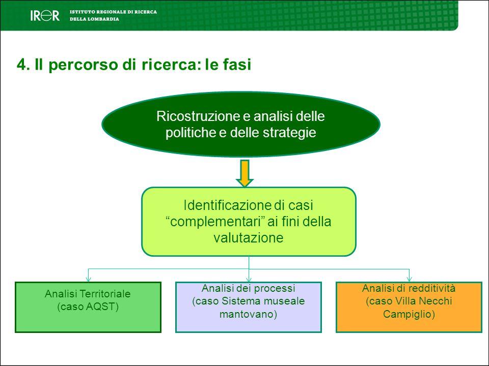 4. Il percorso di ricerca: le fasi