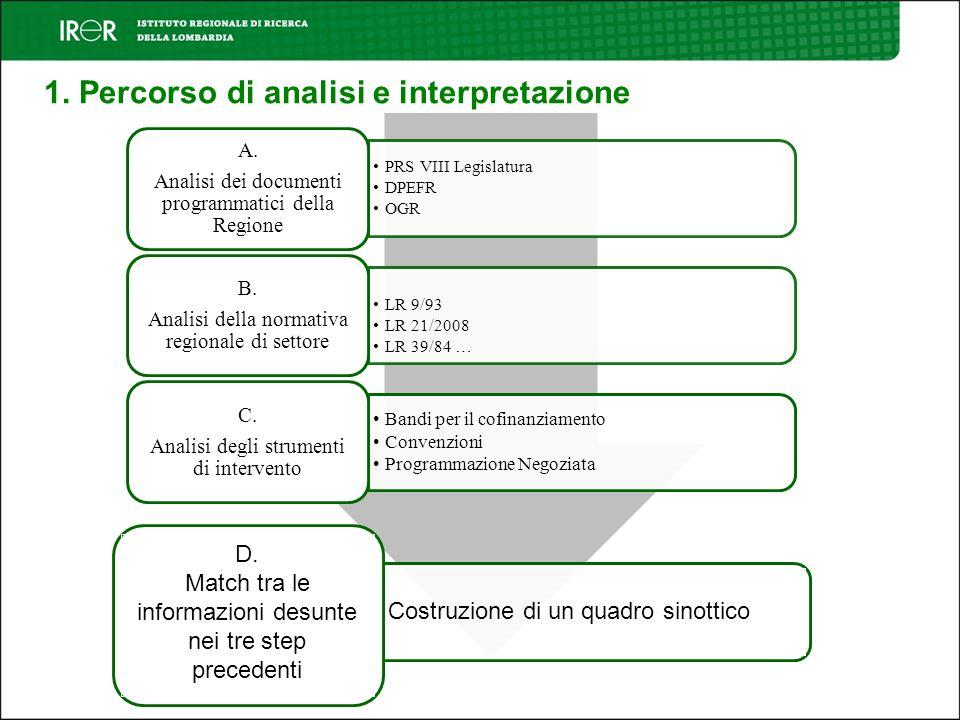 1. Percorso di analisi e interpretazione