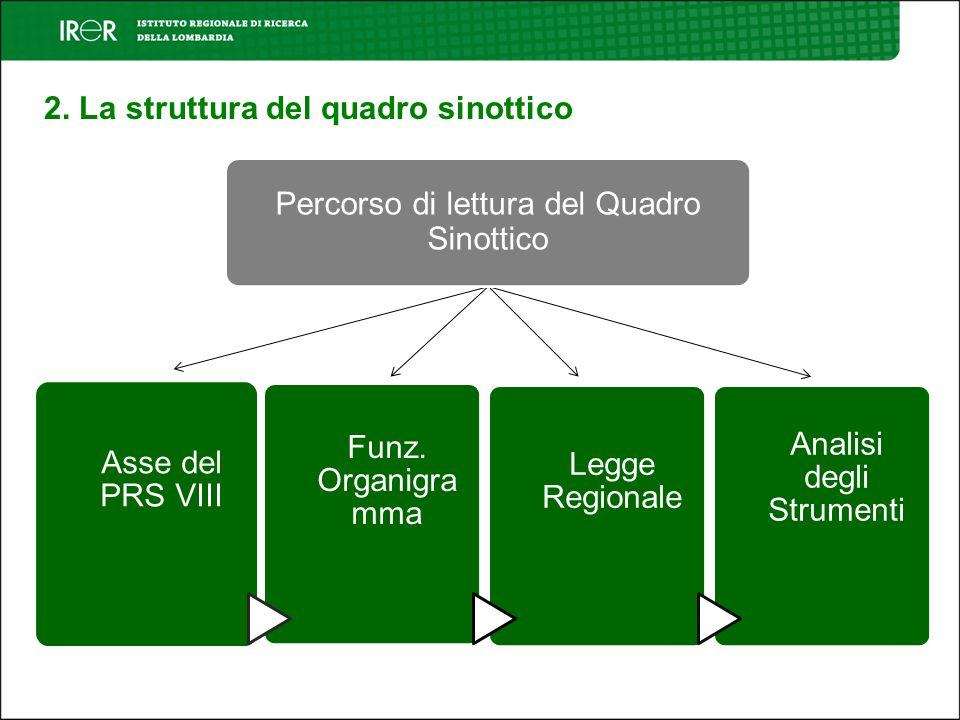 2. La struttura del quadro sinottico