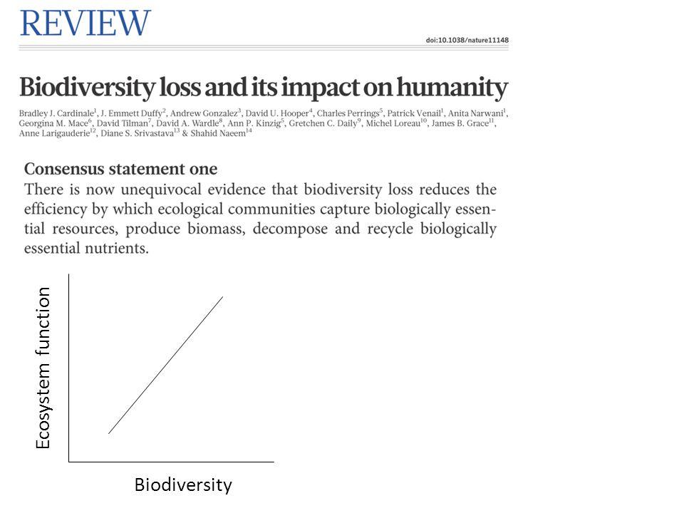Ecosystem function Biodiversity