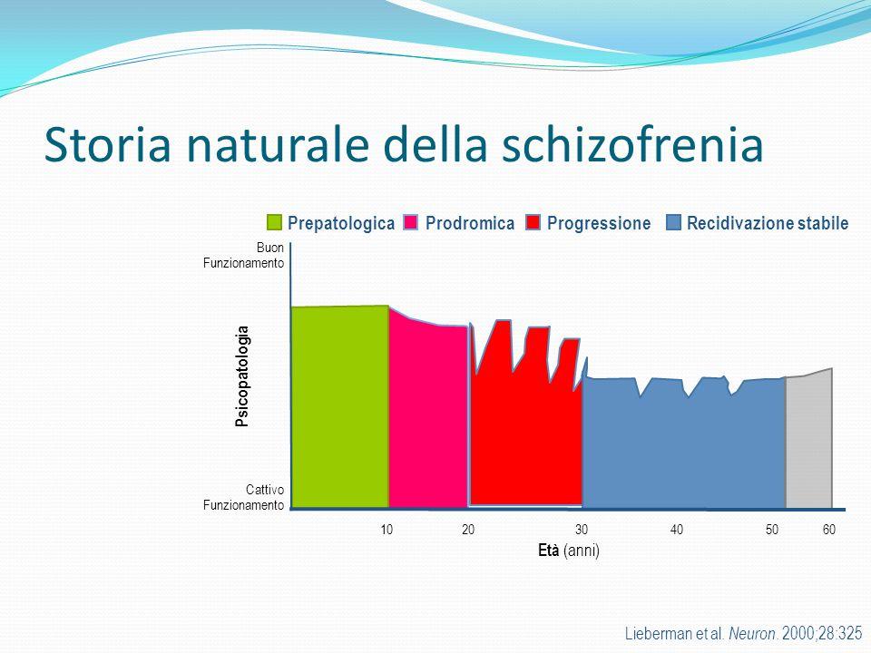 Storia naturale della schizofrenia