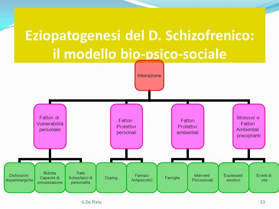 Eziopatogenesi del D. Schizofrenico: il modello bio-psico-sociale