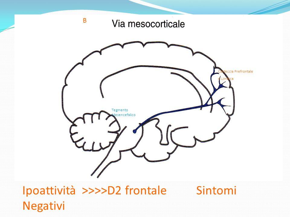 Ipoattività >>>>D2 frontale Sintomi Negativi