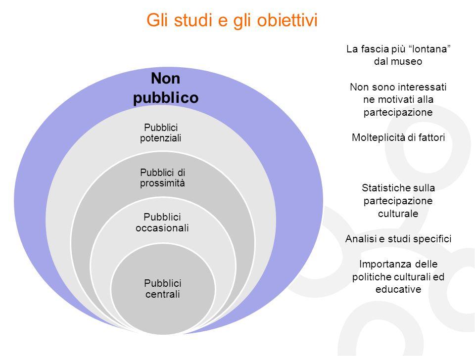 Gli studi e gli obiettivi