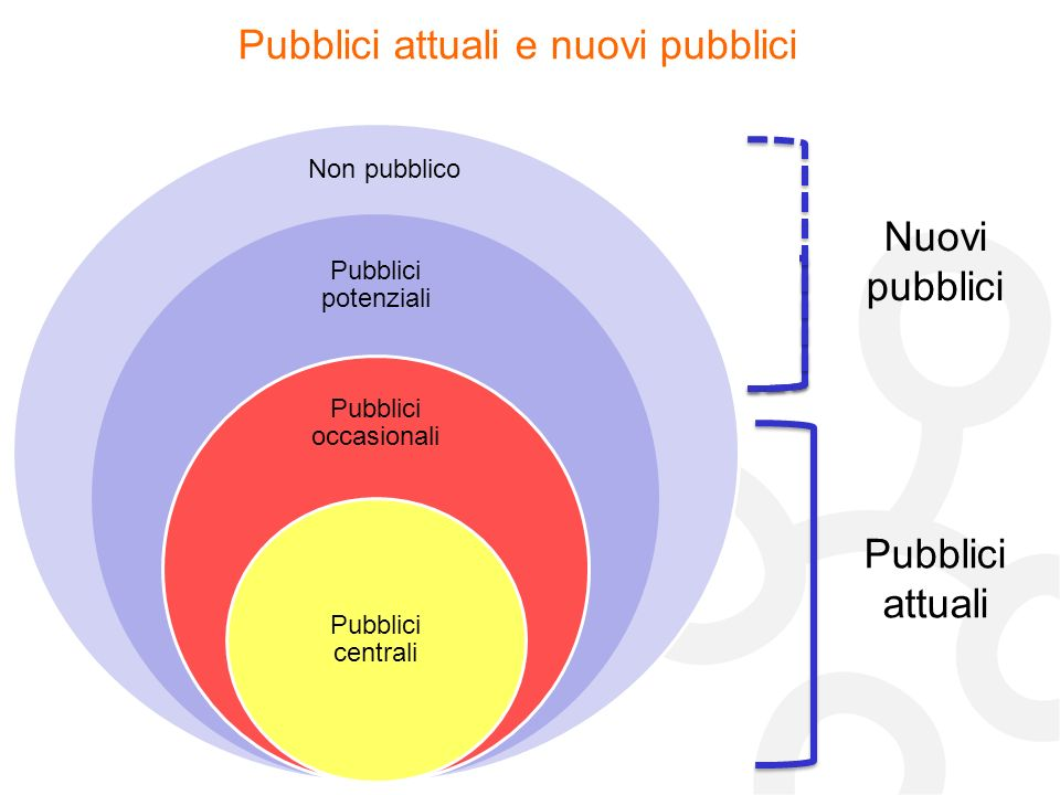 Pubblici attuali e nuovi pubblici
