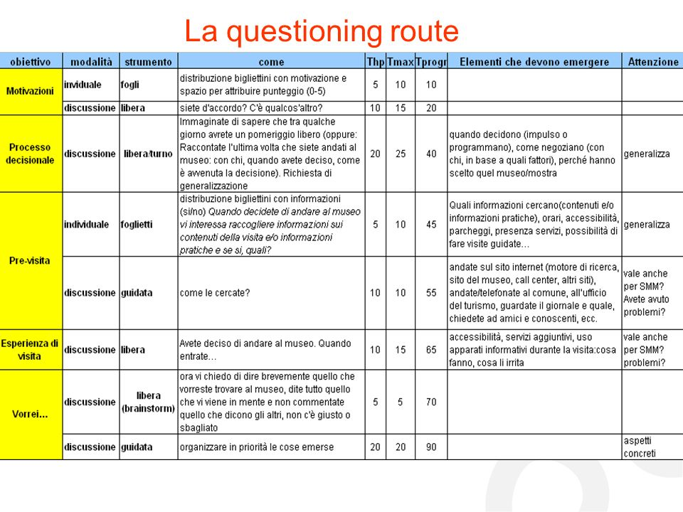 La questioning route