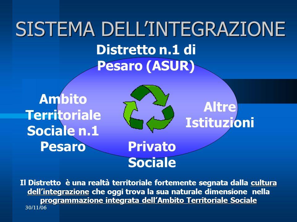 Distretto n.1 di Pesaro (ASUR) Ambito Territoriale Sociale n.1 Pesaro