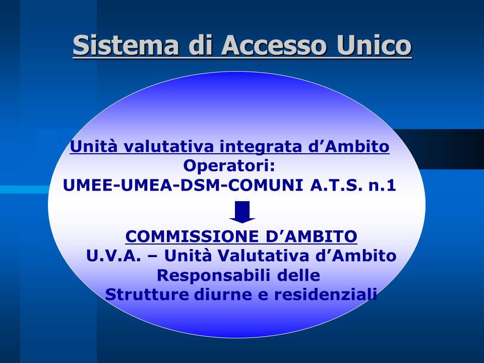 Sistema di Accesso Unico