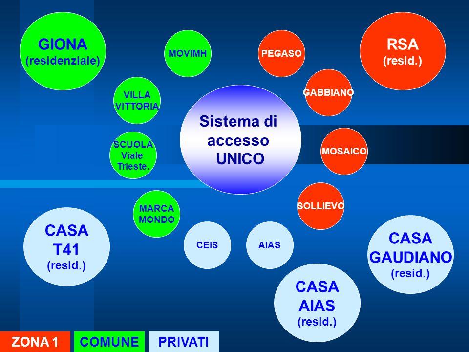 GIONA RSA Sistema di accesso UNICO CASA T41 CASA GAUDIANO CASA AIAS