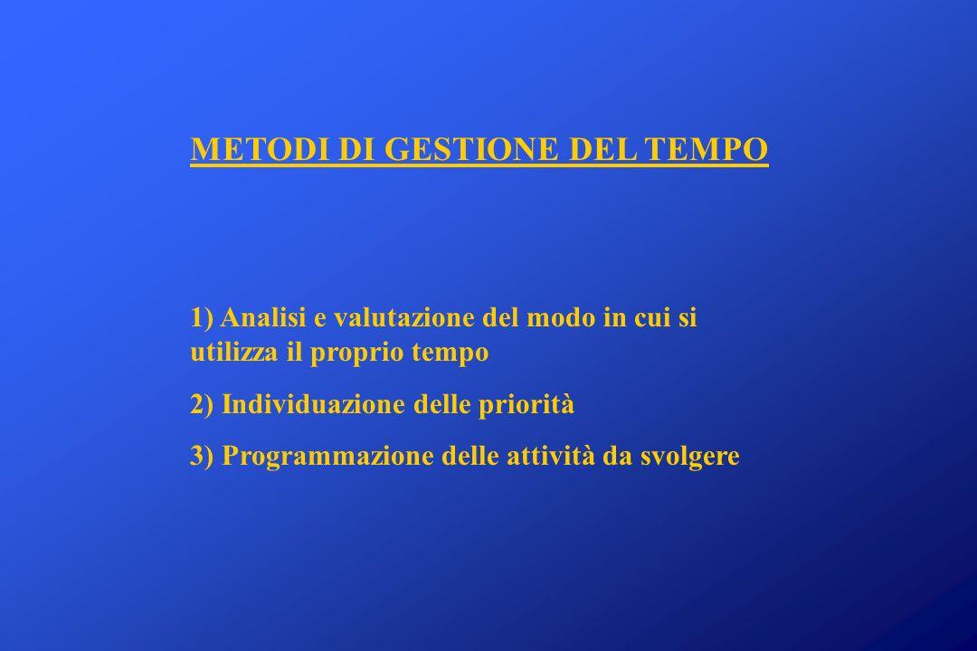 METODI DI GESTIONE DEL TEMPO