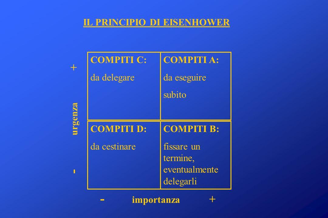 - urgenza + - importanza + IL PRINCIPIO DI EISENHOWER COMPITI C: