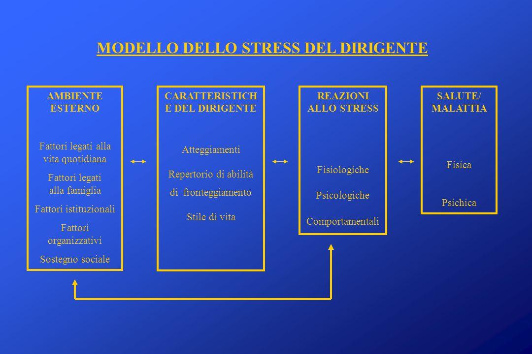 MODELLO DELLO STRESS DEL DIRIGENTE CARATTERISTICHE DEL DIRIGENTE