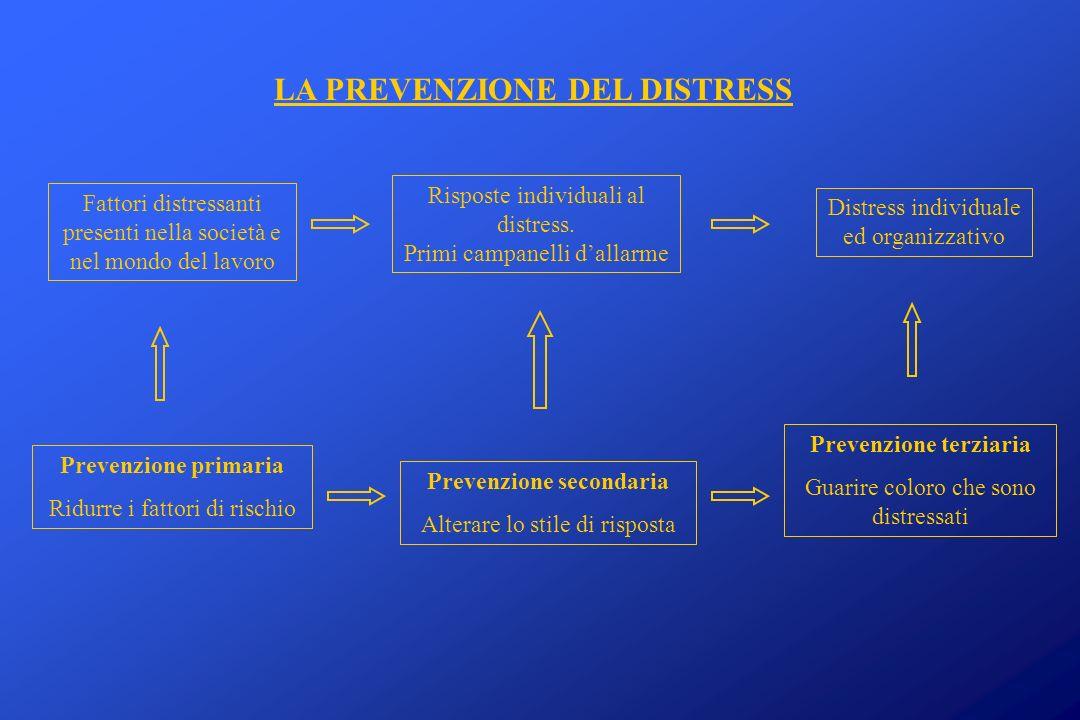 LA PREVENZIONE DEL DISTRESS