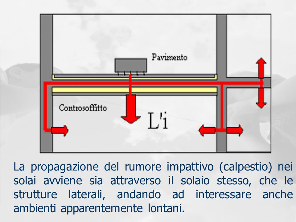 La propagazione del rumore impattivo (calpestio) nei solai avviene sia attraverso il solaio stesso, che le strutture laterali, andando ad interessare anche ambienti apparentemente lontani.