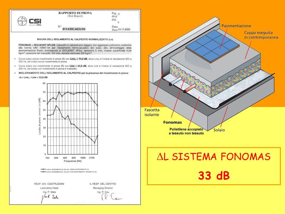 L SISTEMA FONOMAS 33 dB