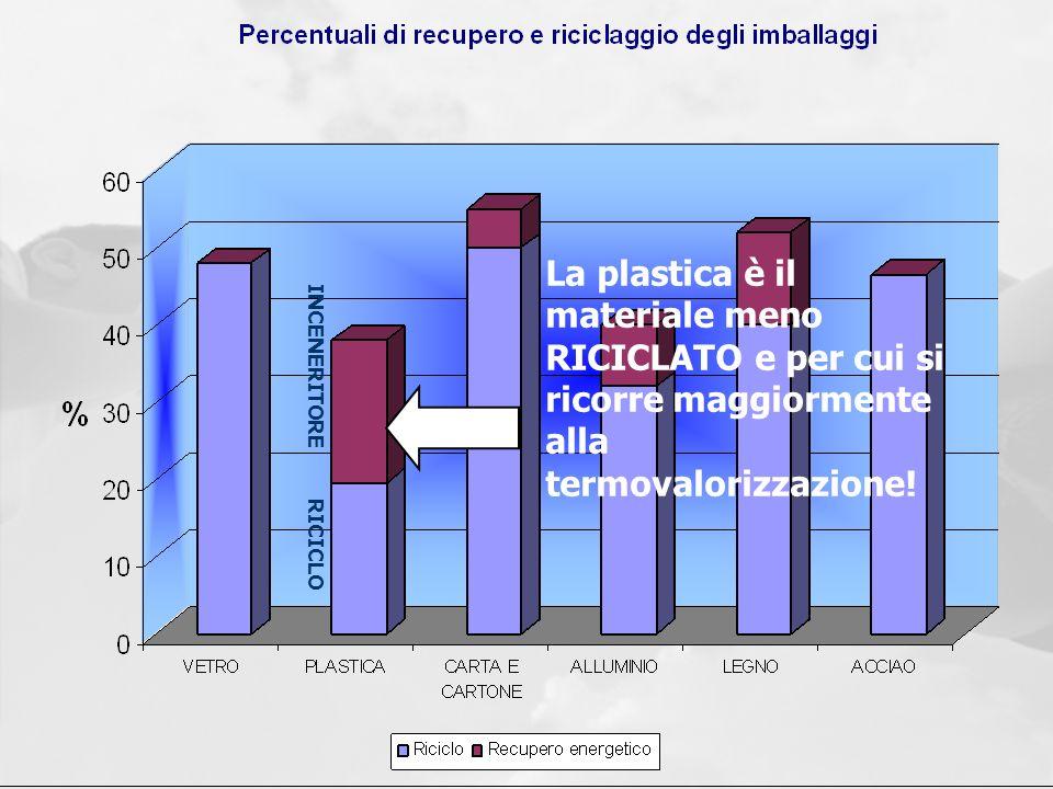 La plastica è il materiale meno RICICLATO e per cui si ricorre maggiormente alla termovalorizzazione!