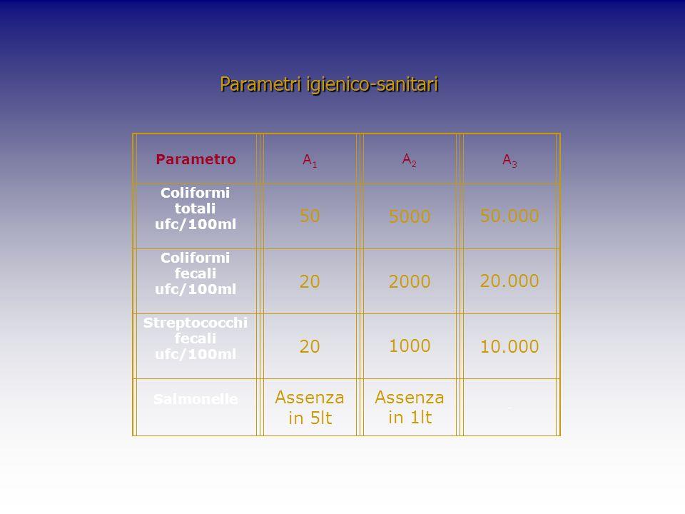 Parametri igienico-sanitari