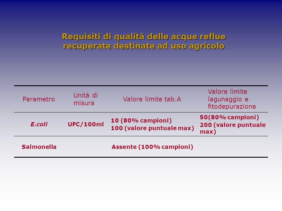 Requisiti di qualità delle acque reflue recuperate destinate ad uso agricolo