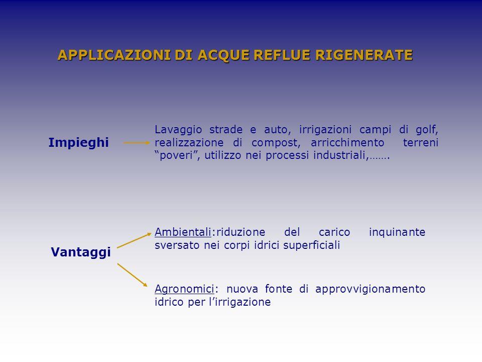 APPLICAZIONI DI ACQUE REFLUE RIGENERATE