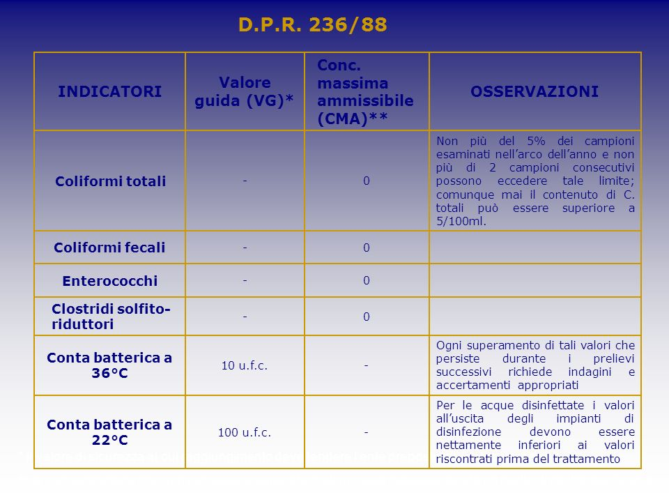 D.P.R. 236/88 INDICATORI Valore guida (VG)*