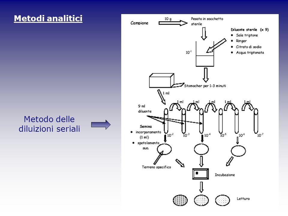 Metodo delle diluizioni seriali