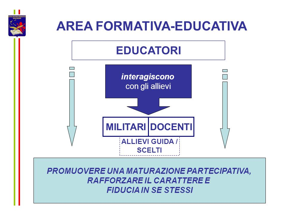AREA FORMATIVA-EDUCATIVA