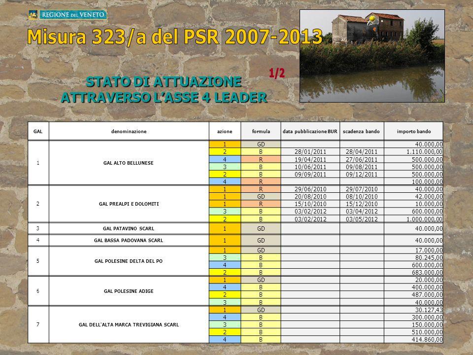 Misura 323/a del PSR 2007-2013 1/2 STATO DI ATTUAZIONE