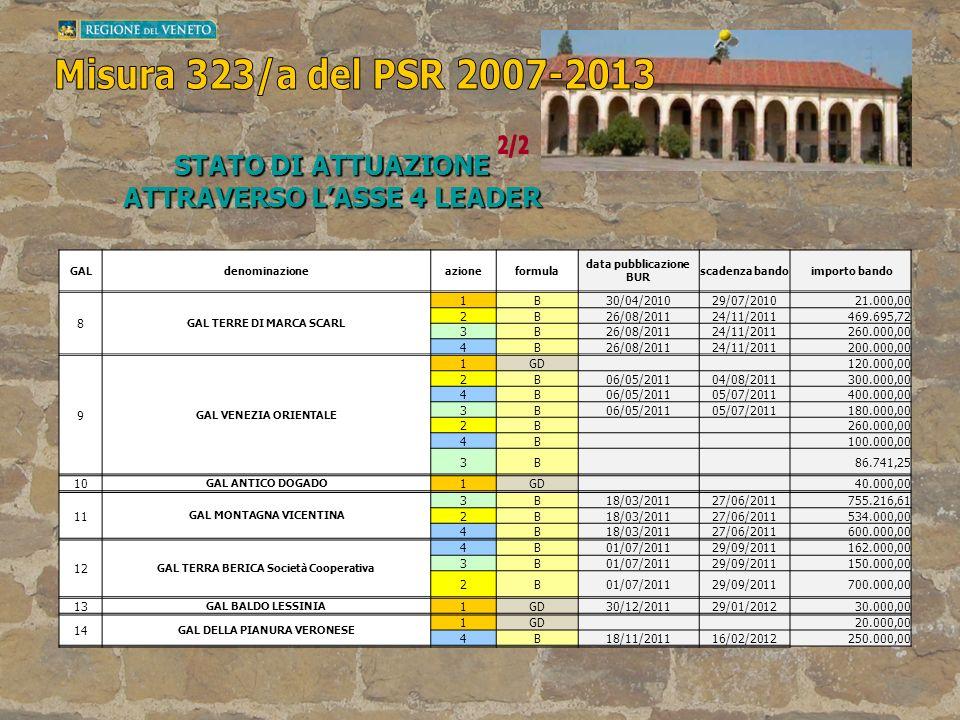 Misura 323/a del PSR 2007-2013 2/2 STATO DI ATTUAZIONE