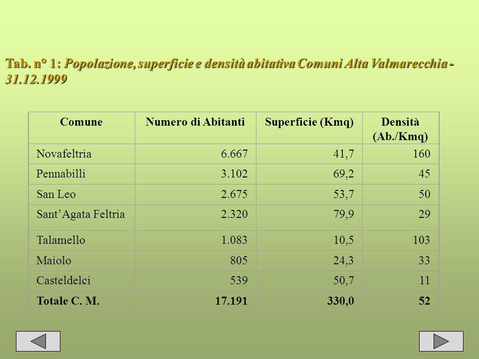 Tab. n° 1: Popolazione, superficie e densità abitativa Comuni Alta Valmarecchia - 31.12.1999