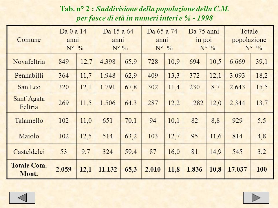 Tab. n° 2 : Suddivisione della popolazione della C.M.
