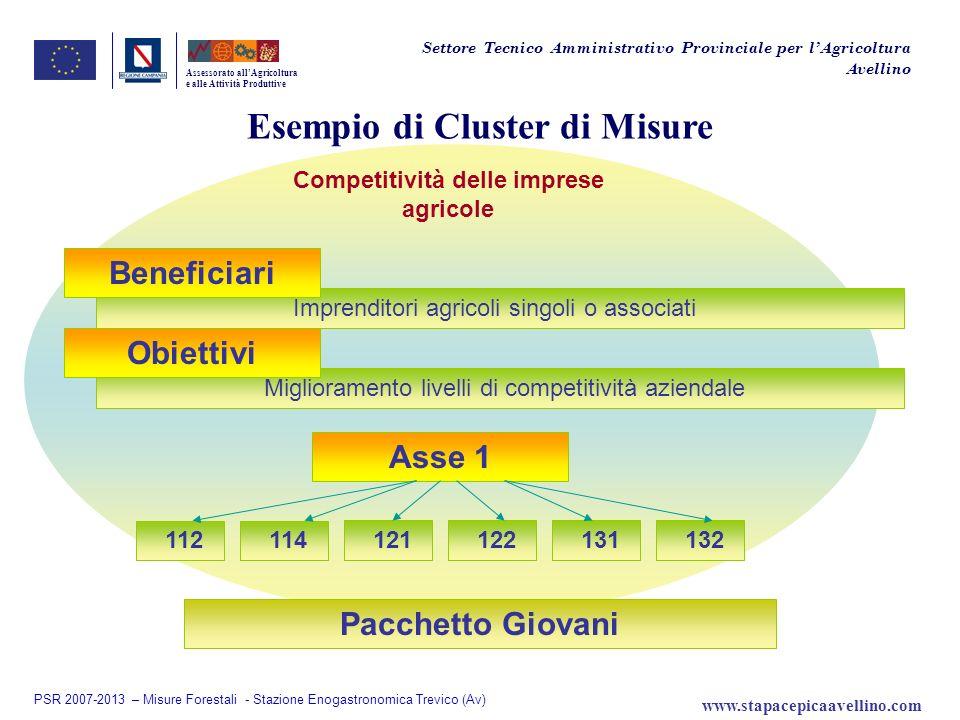 Esempio di Cluster di Misure