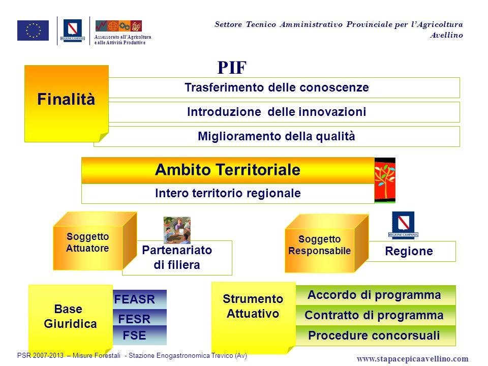 PIF Finalità Ambito Territoriale Trasferimento delle conoscenze