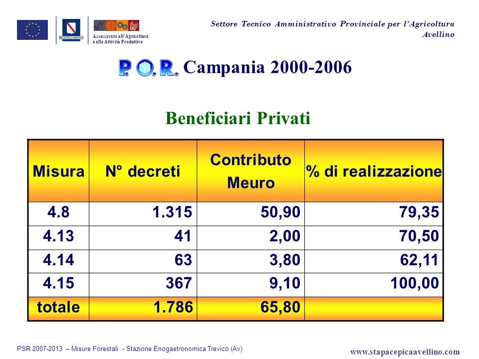 Campania 2000-2006 Beneficiari Privati