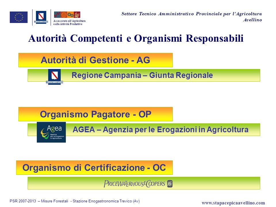 Autorità Competenti e Organismi Responsabili Autorità di Gestione - AG