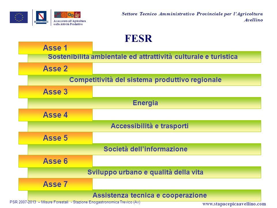 FESR Asse 1 Asse 2 Asse 3 Asse 4 Asse 5 Asse 6 Asse 7