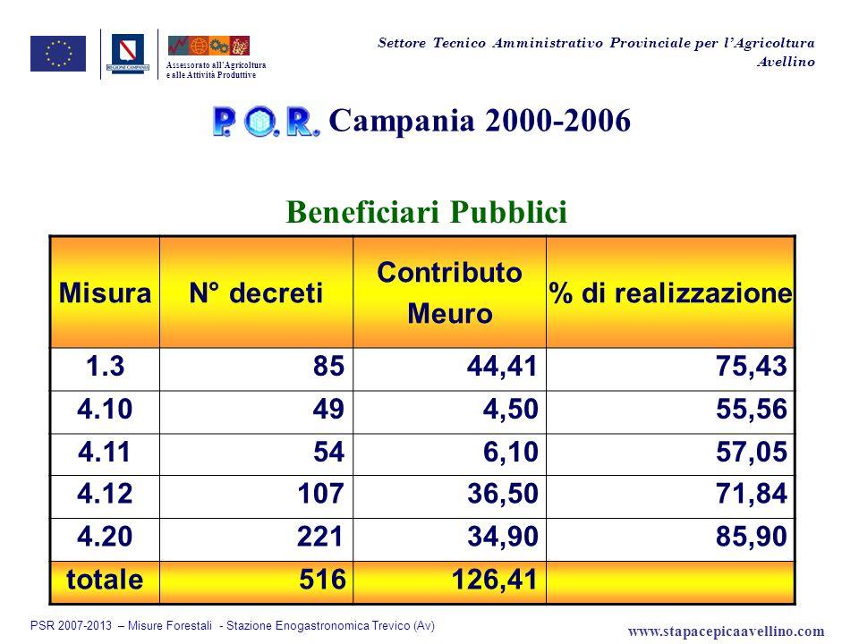 Campania 2000-2006 Beneficiari Pubblici