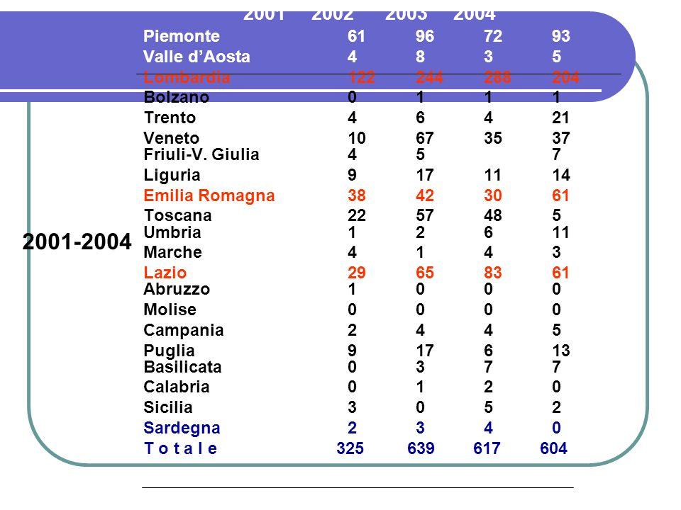 2001-2004 Valle d'Aosta 4 8 3 5 Lombardia 122 244 288 204