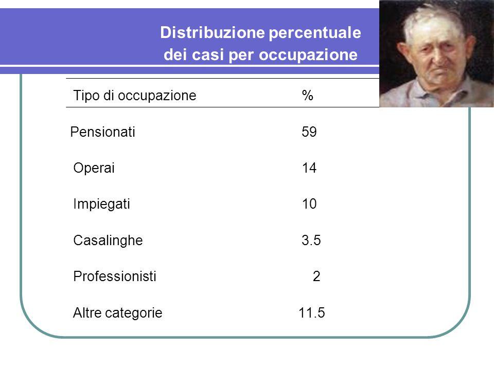 Distribuzione percentuale dei casi per occupazione