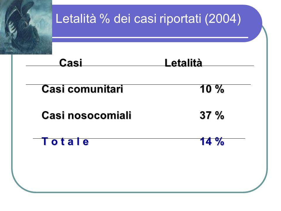 Letalità % dei casi riportati (2004)