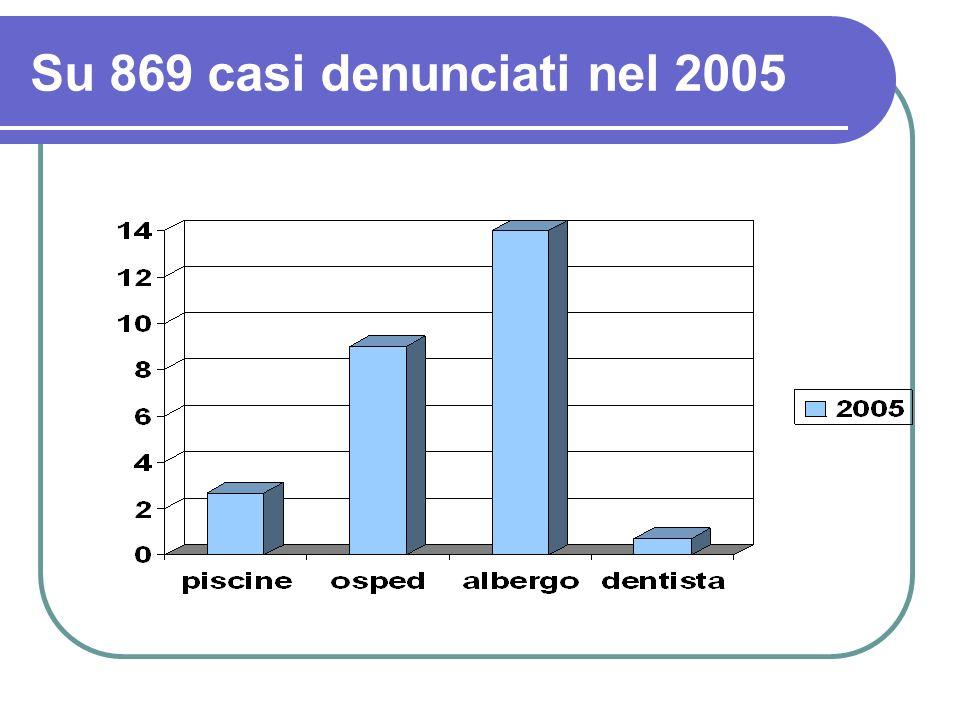 Su 869 casi denunciati nel 2005