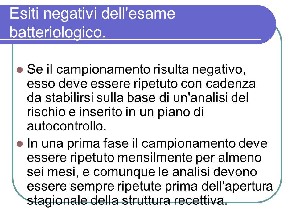 Esiti negativi dell esame batteriologico.
