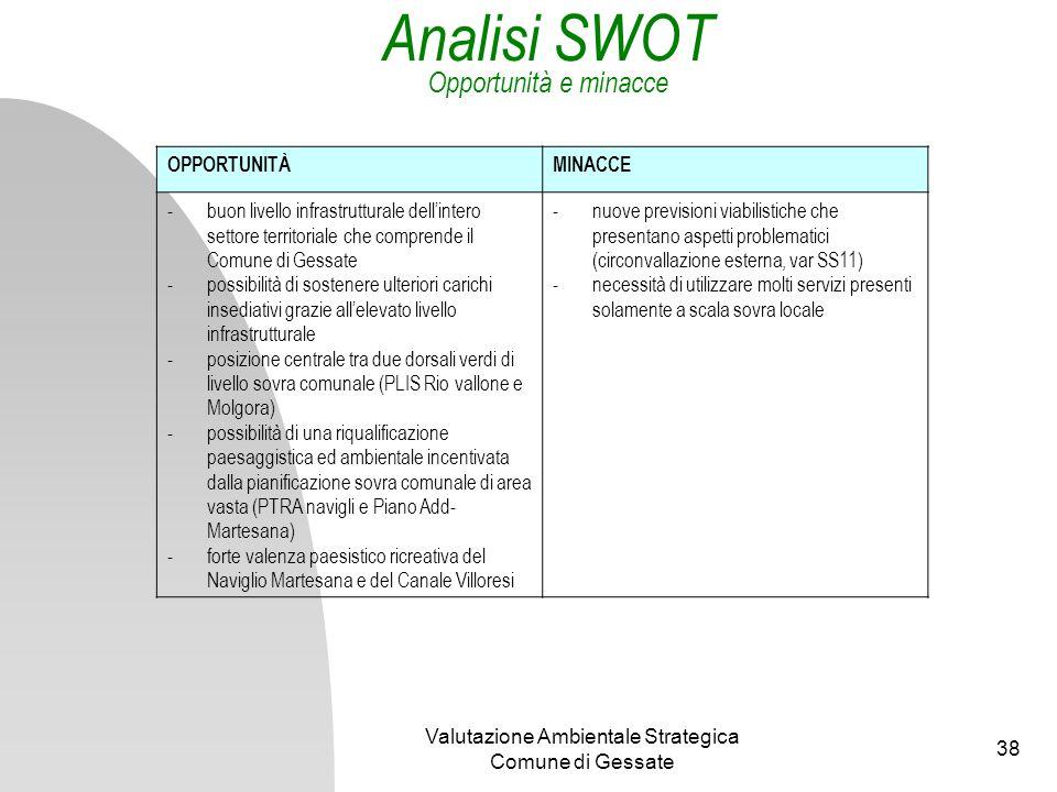 Analisi SWOT Opportunità e minacce