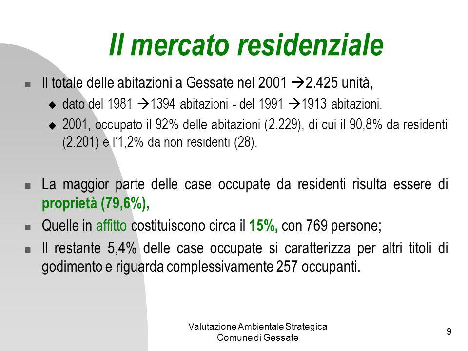 Il mercato residenziale