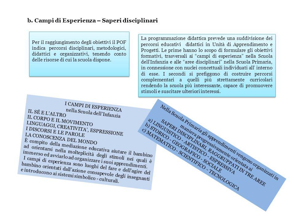 b. Campi di Esperienza – Saperi disciplinari