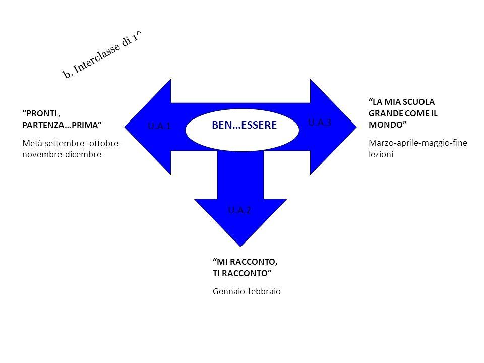 BEN…ESSERE b. Interclasse di 1^ U.A.3 U.A.1 U.A.2