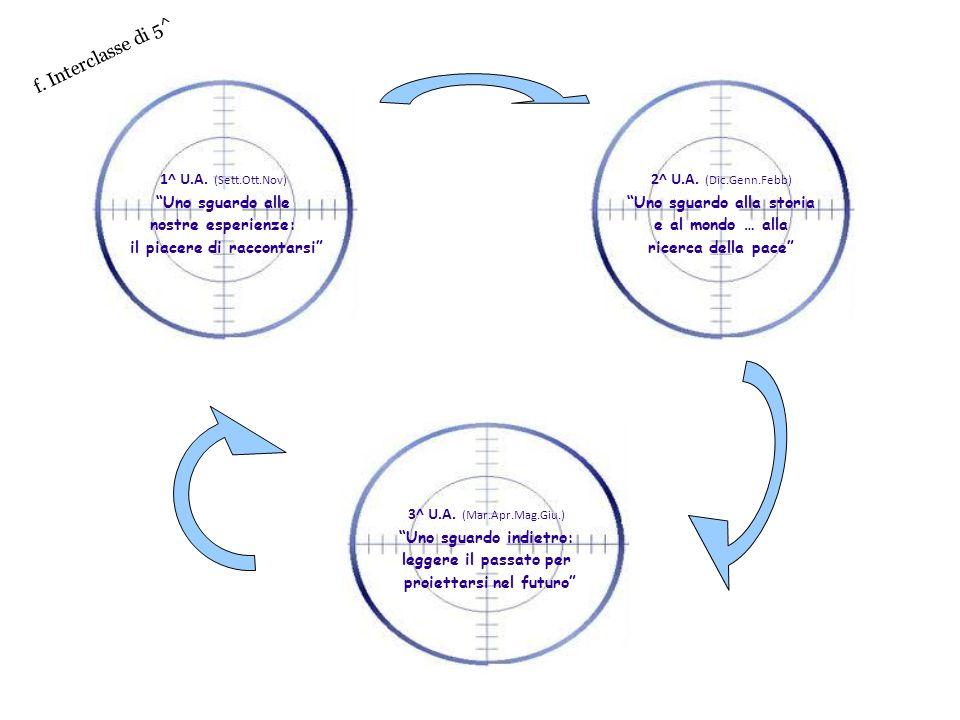 f. Interclasse di 5^ 1^ U.A. (Sett.Ott.Nov) Uno sguardo alle