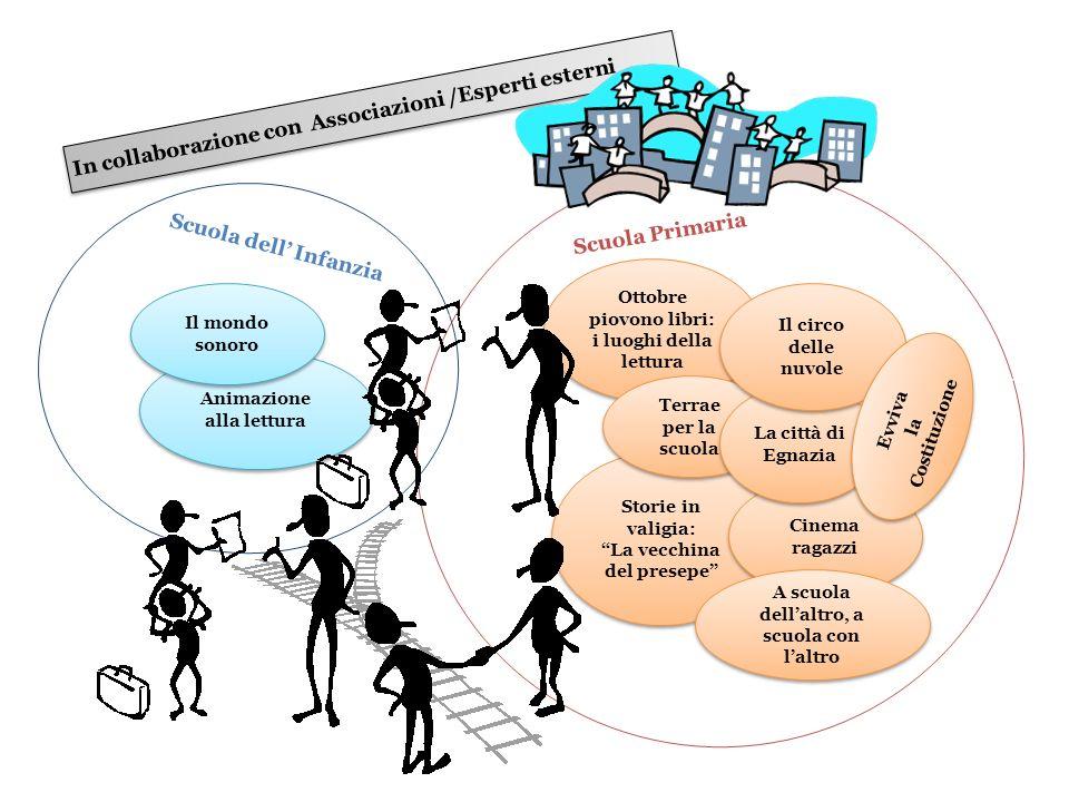 In collaborazione con Associazioni /Esperti esterni