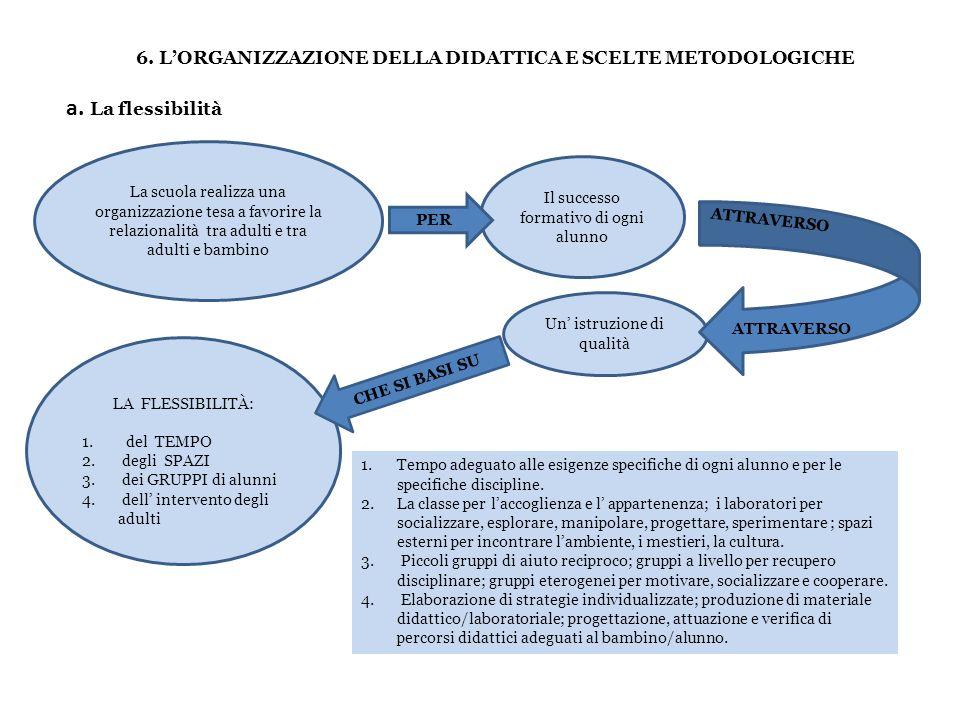 6. L'ORGANIZZAZIONE DELLA DIDATTICA E SCELTE METODOLOGICHE