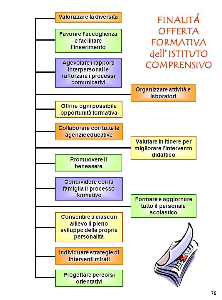 FINALITÁ OFFERTA FORMATIVA dell' ISTITUTO COMPRENSIVO