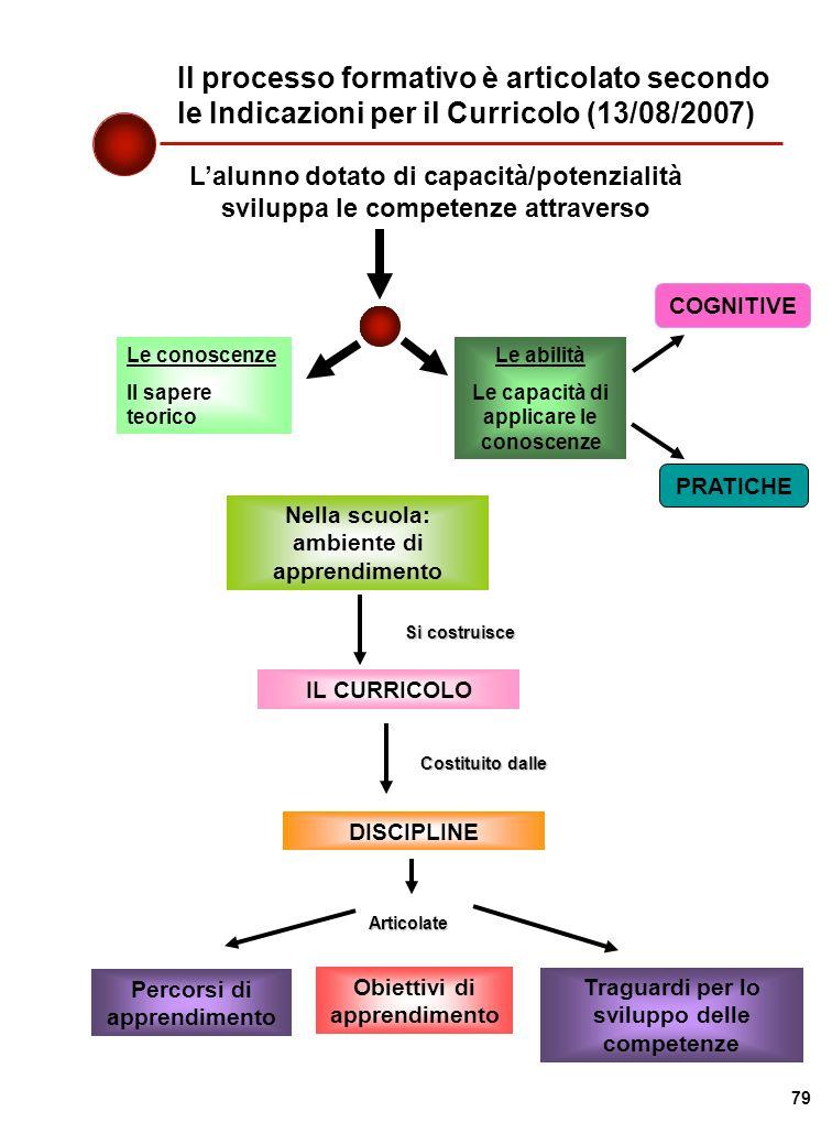 Il processo formativo è articolato secondo le Indicazioni per il Curricolo (13/08/2007)